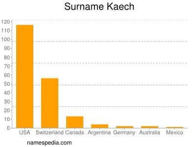 Surname Kaech
