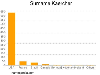 Surname Kaercher