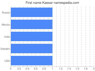 Given name Kaesar