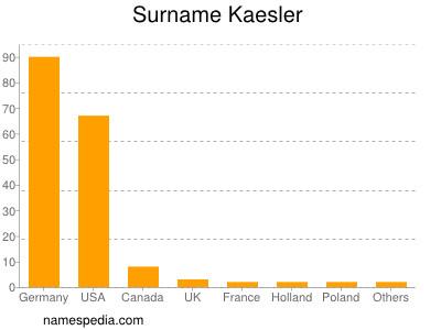 Surname Kaesler