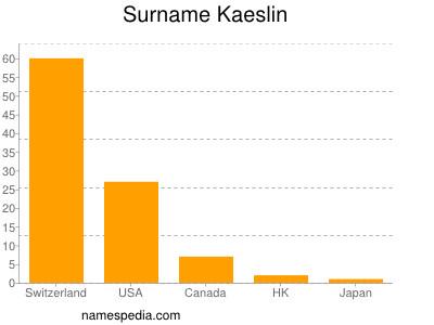 Surname Kaeslin