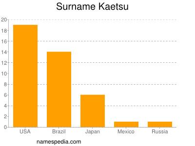 Surname Kaetsu