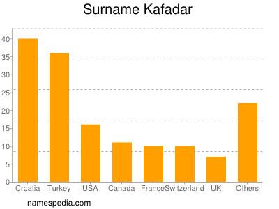 Surname Kafadar