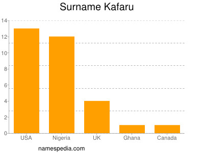 Surname Kafaru