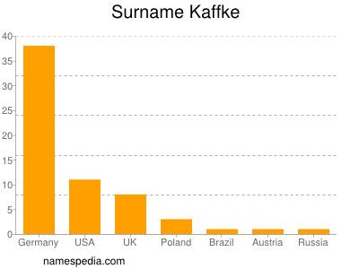 Surname Kaffke