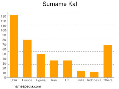 Surname Kafi
