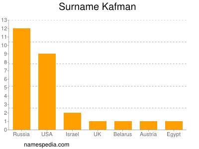 Surname Kafman