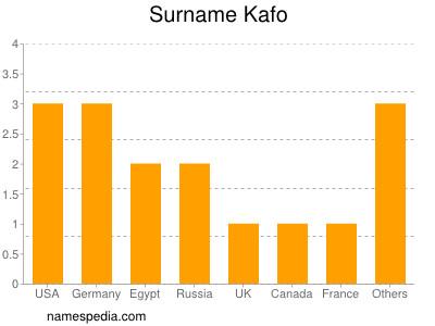 Surname Kafo