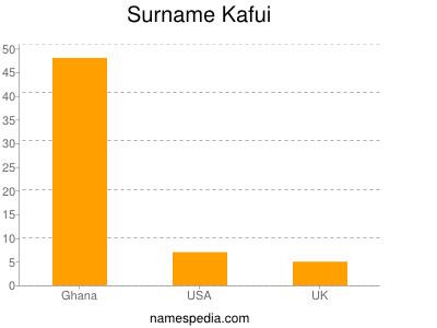 Surname Kafui