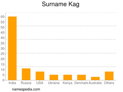 Surname Kag