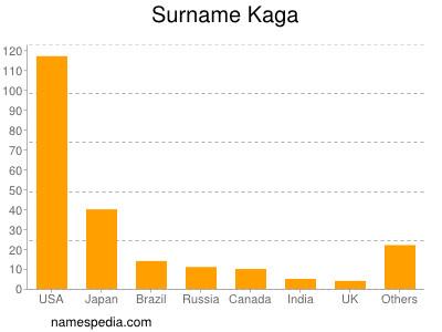 Surname Kaga