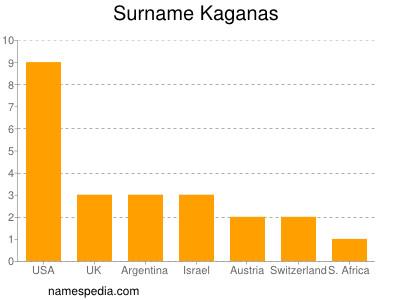 Surname Kaganas