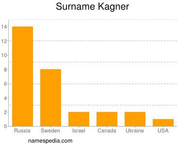 Surname Kagner