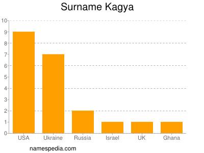 Surname Kagya