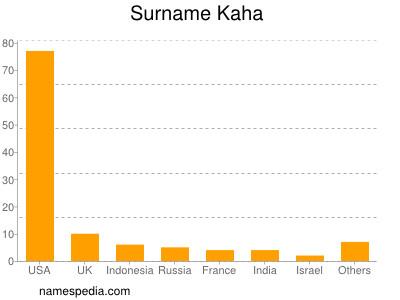 Surname Kaha