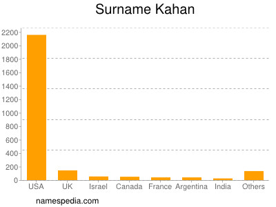 Surname Kahan