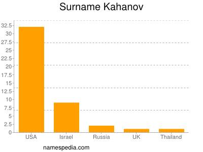 Surname Kahanov