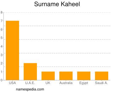 Surname Kaheel