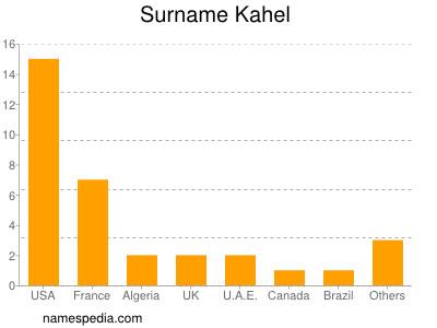 Surname Kahel