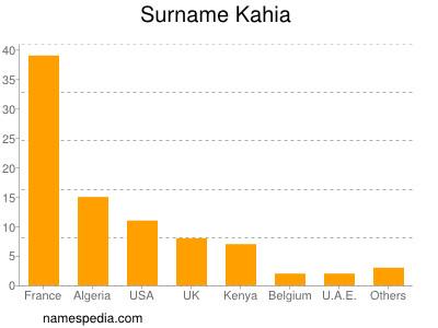 Surname Kahia