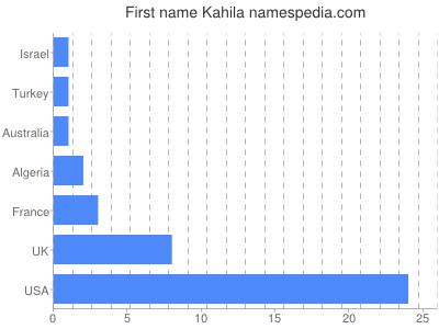 Given name Kahila