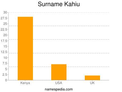 Surname Kahiu