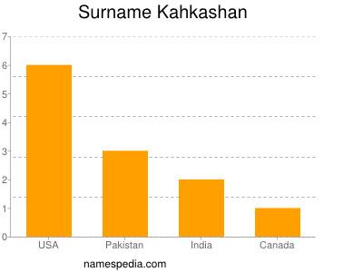 Surname Kahkashan