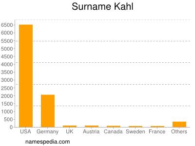 Surname Kahl