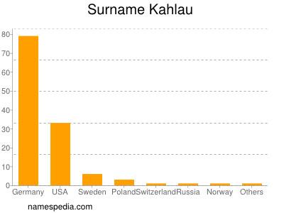 Surname Kahlau