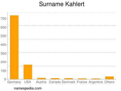 Surname Kahlert