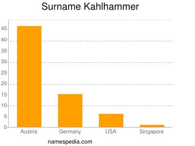 Surname Kahlhammer