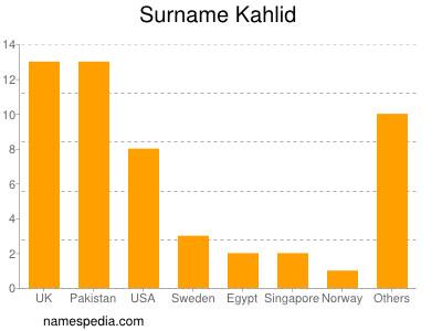 Surname Kahlid