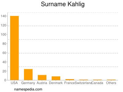 Surname Kahlig