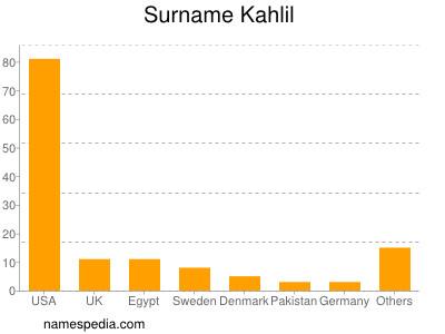 Surname Kahlil