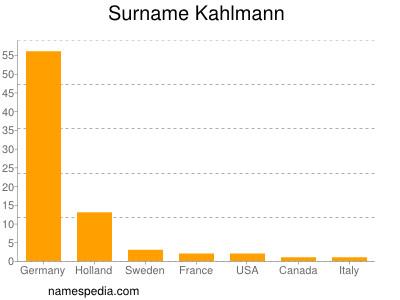 Surname Kahlmann