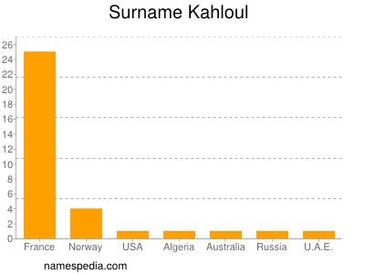 Surname Kahloul