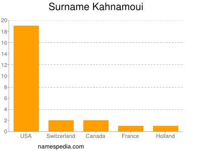 Surname Kahnamoui