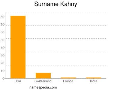 Surname Kahny