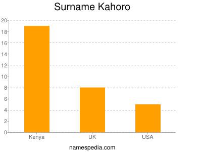 Surname Kahoro
