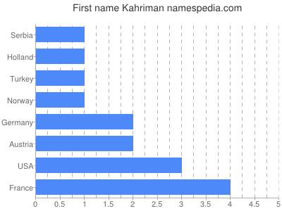 prenom Kahriman