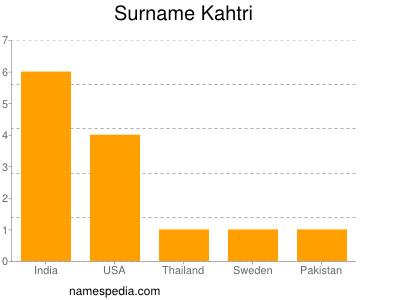Surname Kahtri