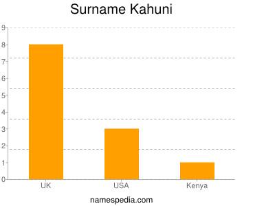 Surname Kahuni