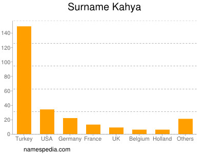Surname Kahya