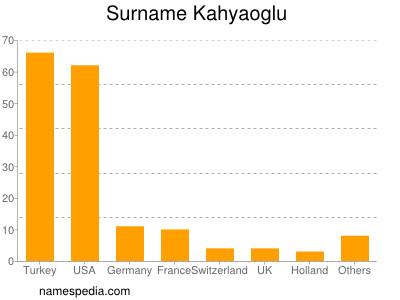 Surname Kahyaoglu