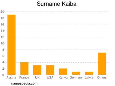 Surname Kaiba