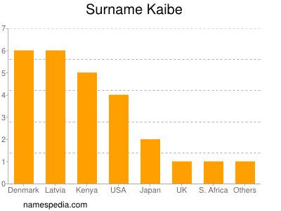 Surname Kaibe