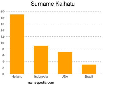 Surname Kaihatu