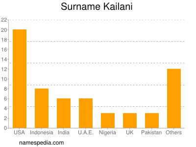 Surname Kailani