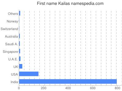 Given name Kailas