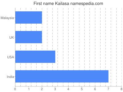 Given name Kailasa